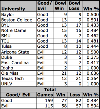 Good Vs. Evil (Bowl Edition)