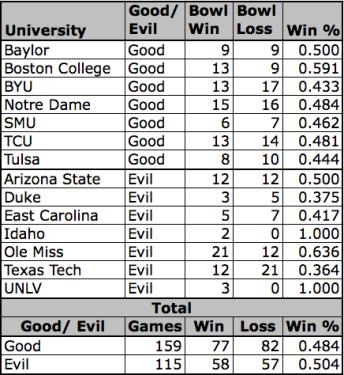 Good Vs. Evil (Bowl Edition)