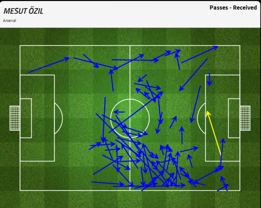 Ozil's passes received, with the ball setting up his volleyed goal in yellow