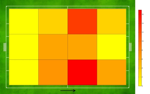 Ramsey's Heat Map (goal on the right), Ramsey displayed lots of flexibility and movement