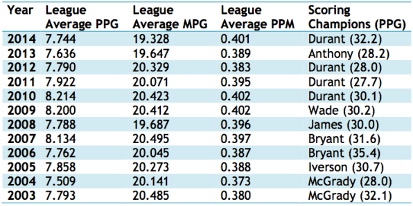 Past 10 Years of League Leaders