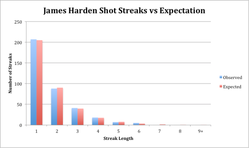 James Harden Shot Streaks vs Expectation