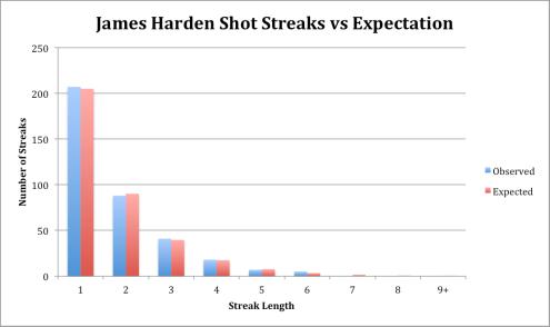 James Harden Shot Streaks vs Expectation