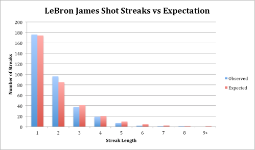 LeBron James Shot Streaks vs Expectation