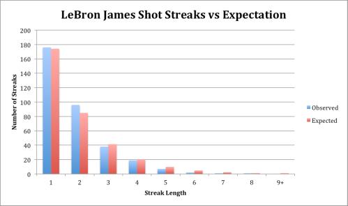 LeBron James Shot Streaks vs Expectation