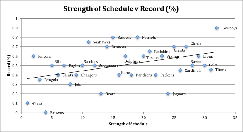Strength of Schedule vs Record